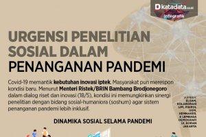 Urgensi Penelitian Sosial