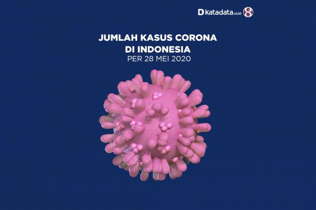 Data Kasus Corona di Indonesia per 28 Mei 2020