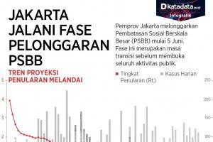 Masa Transisi PSBB Jakarta