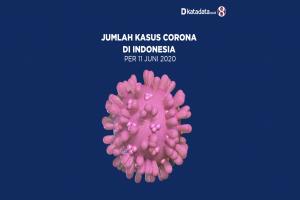 Data Kasus Corona di Indonesia per 11 Juni 2020