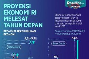Proyeksi ekonomi RI