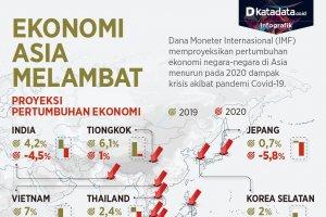 Ekonomi Asia Melambat