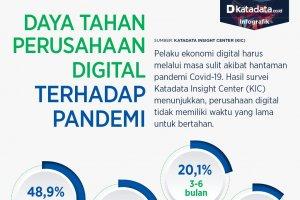 Daya Tahan Perusahaan Digital Terhadap Pandemi