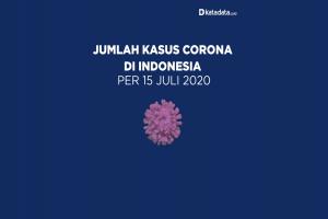 Data Kasus Corona di Indonesia per 15 Juli 2020