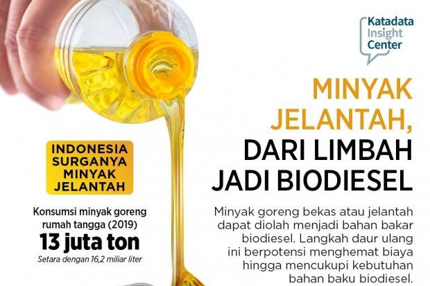 Minyak Jelantah, Dari Limbah Jadi Biodiesel