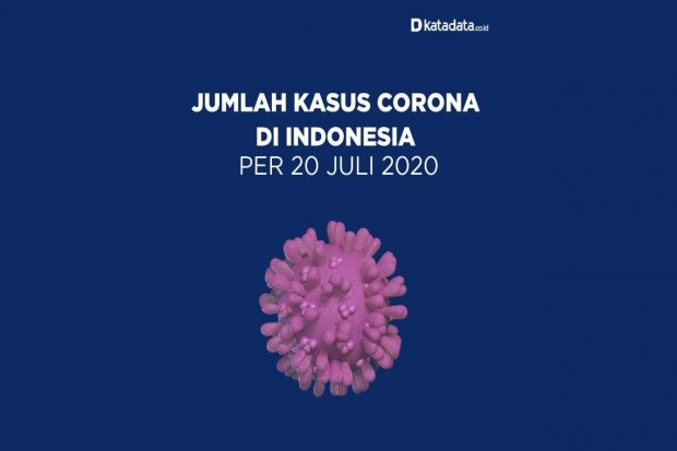 Kasus Corona 20 Juli 2020