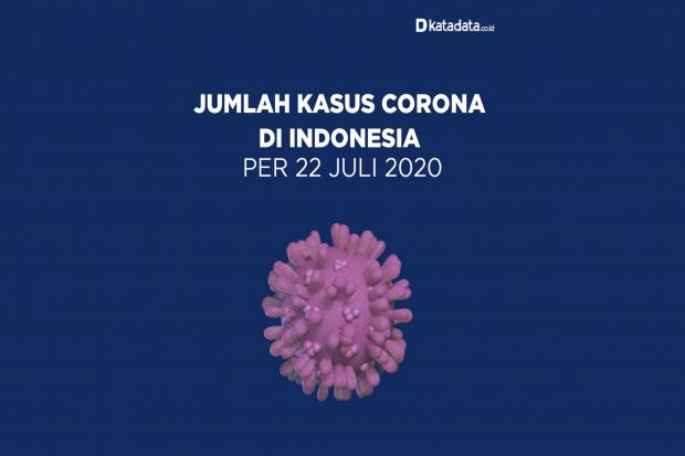 Data Kasus Corona di Indonesia per 22 Juli 2020