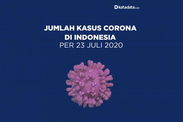 Data Kasus Corona di Indonesia per 23 Juli 2020