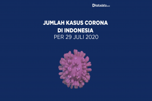 Data Kasus Corona di Indonesia per 29 Juli 2020