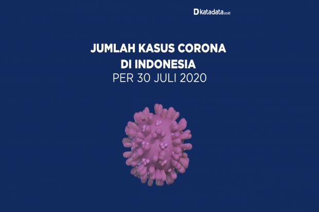 Data Kasus Corona di Indonesia per 30 Juli 2020