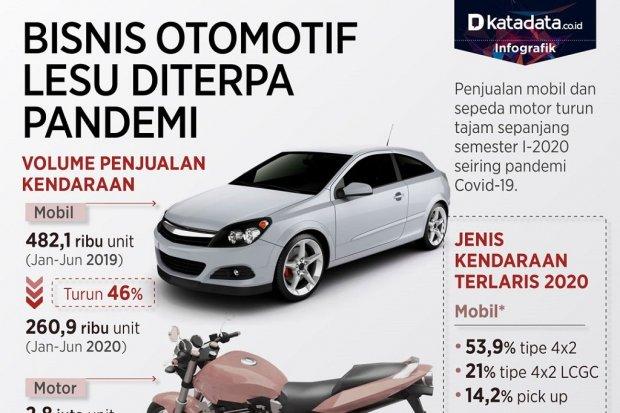 Bisnis otomotif