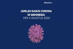 Data Kasus Corona di Indonesia per 4 Agustus 2020
