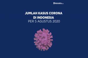 Data Kasus Corona di Indonesia per 5 Agustus 2020