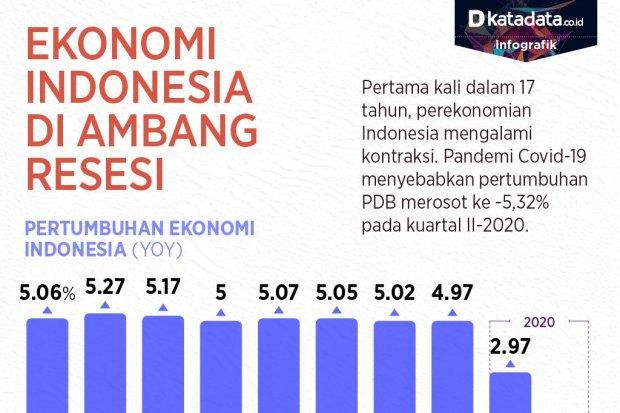 Indonesia di ambang resesi