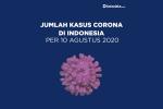 Data Kasus Corona di Indonesia per 10 Agustus 2020
