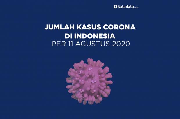 Data Kasus Corona di Indonesia per 11 Agustus 2020