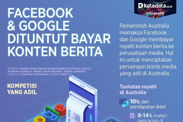 Tuntutan terhadap Facebook dan Google
