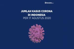 Data Kasus Corona di Indonesia per 17 Agustus 2020