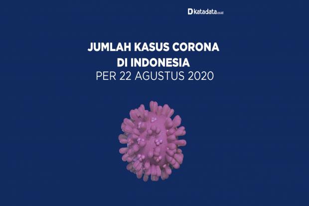 Data Kasus Corona di Indonesia per 22 Agustus 2020