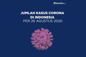 Data Kasus Corona di Indonesia per 26 Agustus 2020