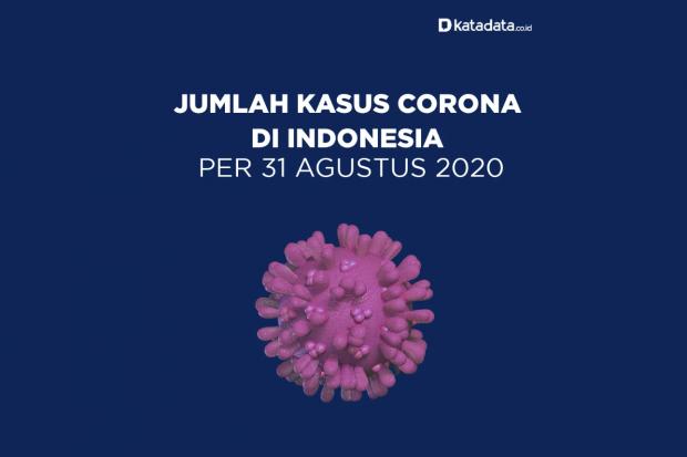 Data Kasus Corona di Indonesia per 31 Agustus 2020