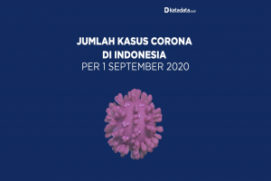 Data Kasus Corona di Indonesia per 1 September 2020