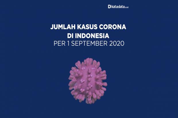 Data Kasus Corona di Indonesia per 1 September 2020