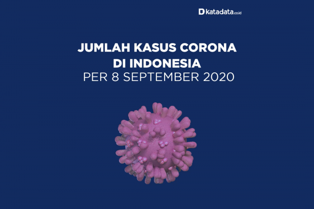 Data Kasus Corona di Indonesia per 8 September 2020