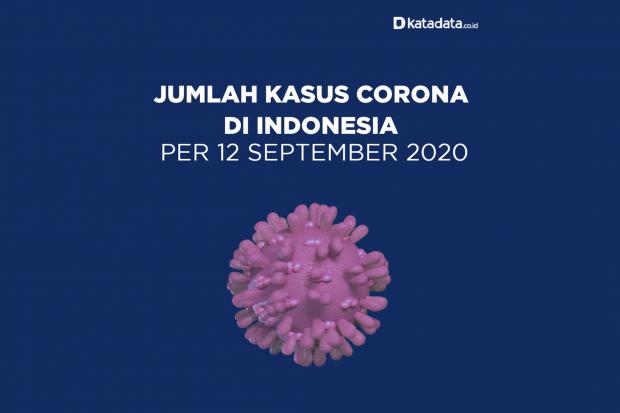Data Kasus Corona di Indonesia per 12 September 2020