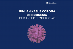 Data Kasus Corona di Indonesia per 13 September 2020