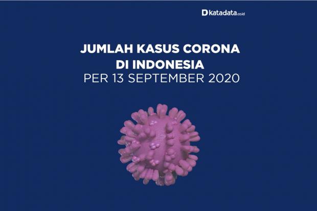 Data Kasus Corona di Indonesia per 13 September 2020