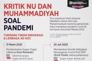 Kritik NU & Muhammadiyah soal Pandemi