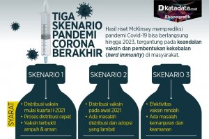 Tiga skenario pandemi