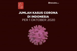Data Kasus Corona di Indonesia per 1 Oktober 2020