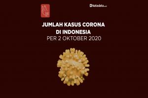 Data Kasus Corona di Indonesia per 2 Oktober 2020