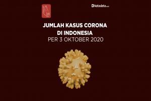 Data Kasus Corona di Indonesia per 3 Oktober 2020