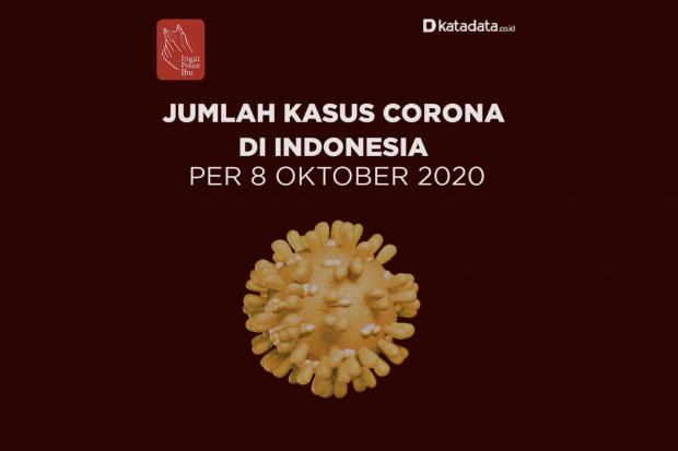 Data Kasus Corona di Indonesia per 8 Oktober 2020