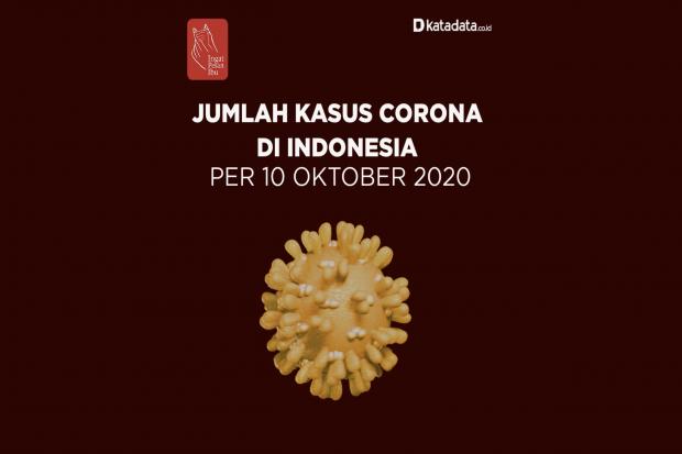 Data Kasus Corona di Indonesia per 10 Oktober 2020