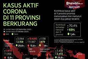 Infografik_Kasus aktif corona 11 provinsi