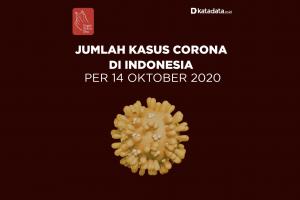 Data Kasus Corona di Indonesia per 14 Oktober 2020