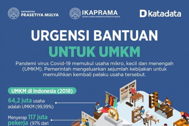 Urgensi Bantuan untuk UMKM