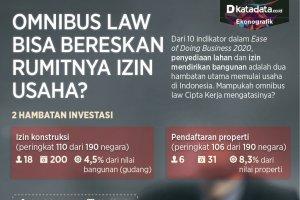 Infografik_Omnibus law bisa bereskan rumitnya izin usaha