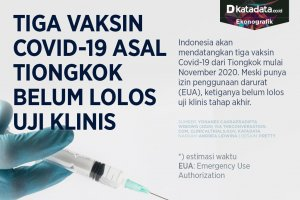Infografik_Tiga vaksin asal Tiongkok belum lulus uji klinis