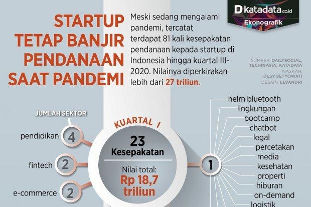 Infografik_Startup tetap banjir pendanaan saat pandemi