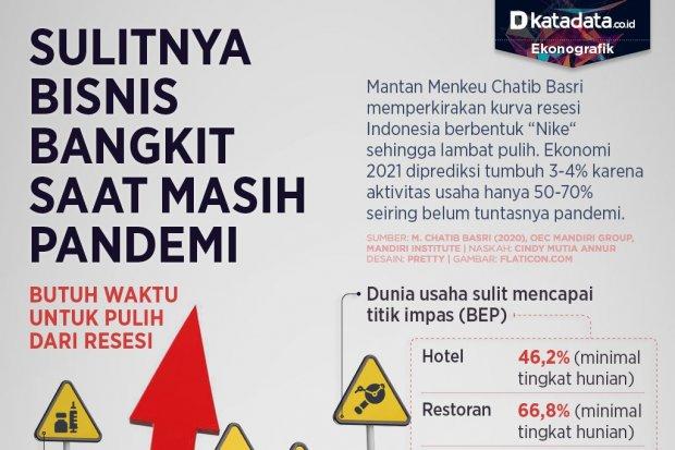 Infografik_Sulitnya bisnis bangkit saat masih pandemi