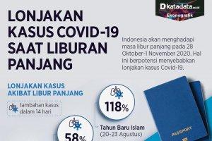 Infografik_Lonjakan kasus covid-19 saat liburan panjang