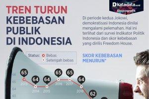 Infografik_Tren turun kebebasan publik di Indonesia