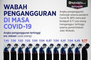 Infografik-Wabah pengangguran di masa covid-19