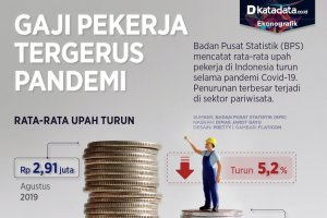 Infografik_Gaji pekerja tergerus pandemi