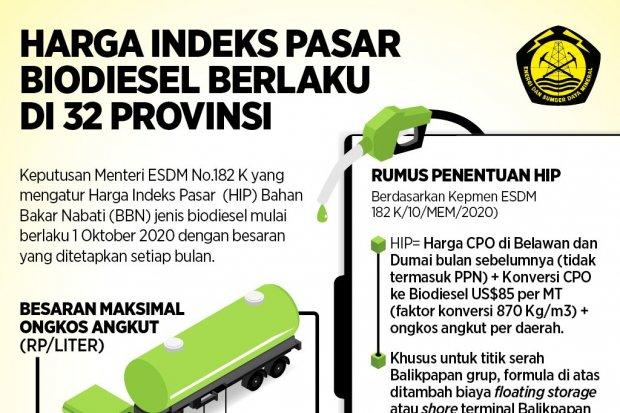 Harga Indeks Pasar Biodiesel Berlaku di 32 Provinsi